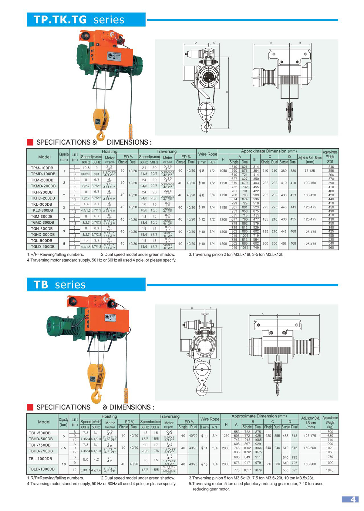 Coffing 1 Ton Wiring Diagram Control Powerwinch Chain Hoist